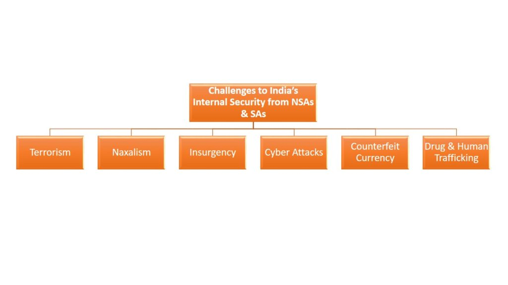 Challenges to India's Internal Security from NSAs & SAs