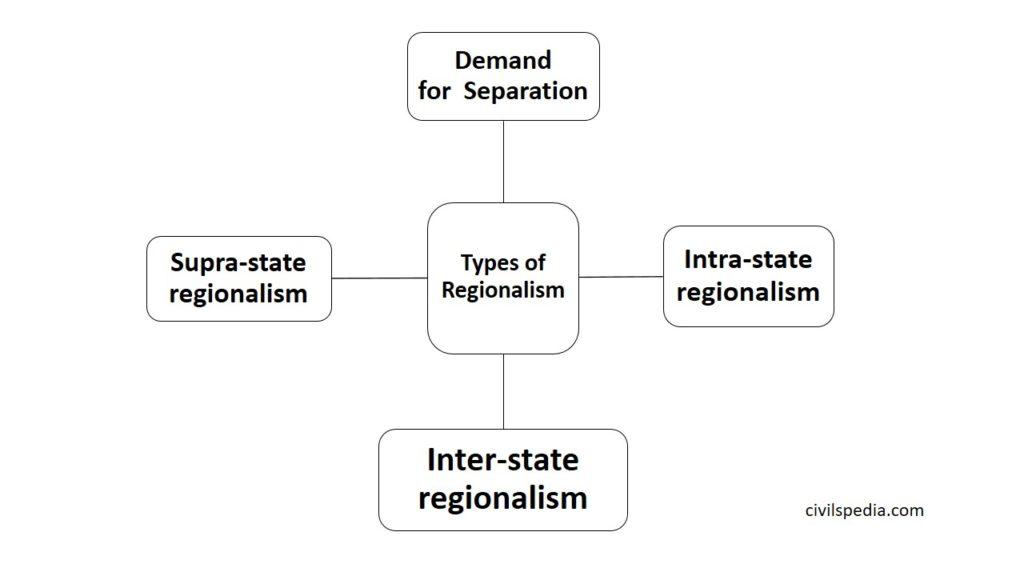 Regionalism