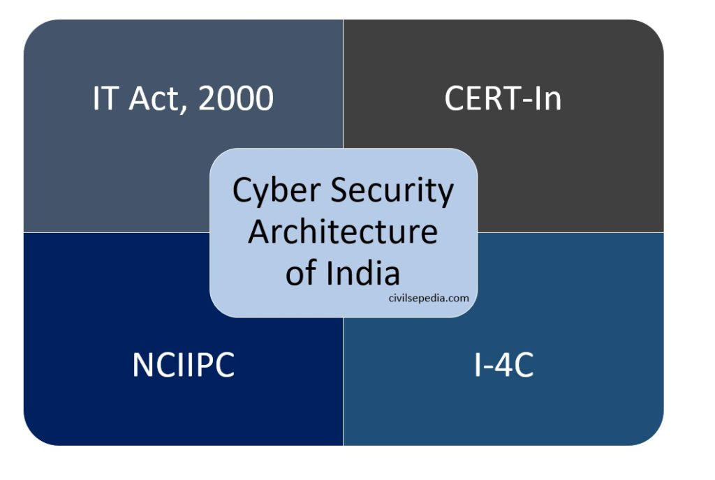 Basics of Cyber Security