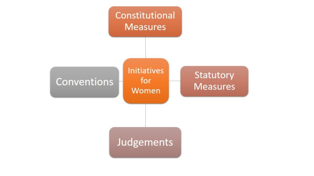 Initiatives for Women