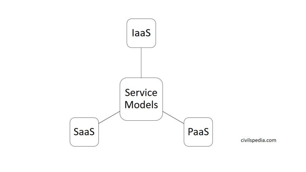 Models of Cloud Computing