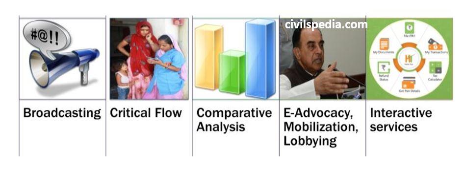 Models of e-Governance