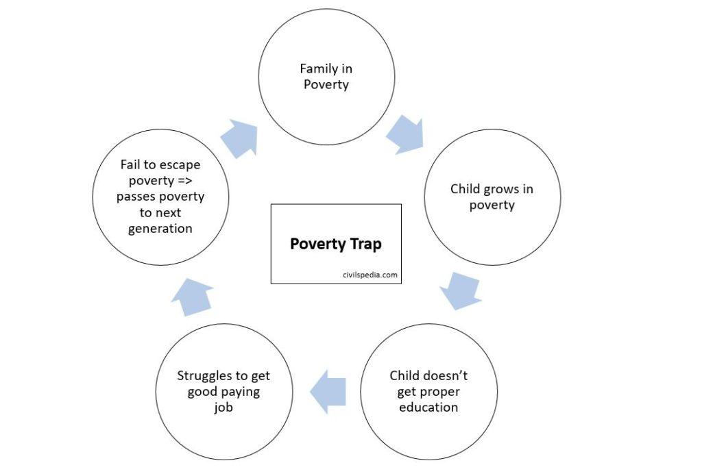 Poverty Trap