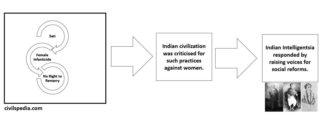 Status of Woman  & Civilizational Critique