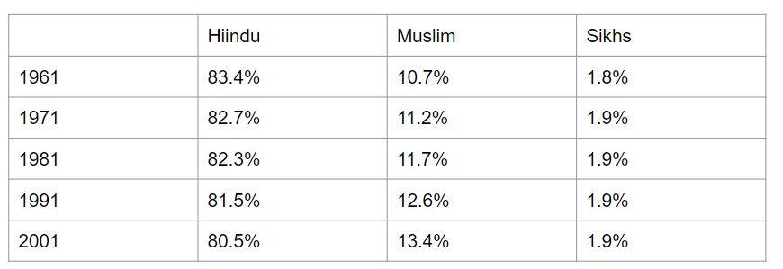 Sachar Committee Population