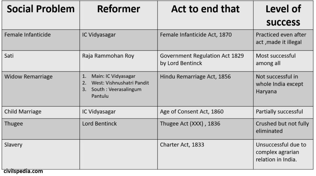 Social Reforms in India Modern History