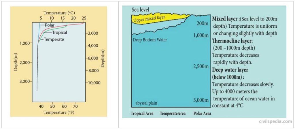 Vertical pattern of temperature of Oceans