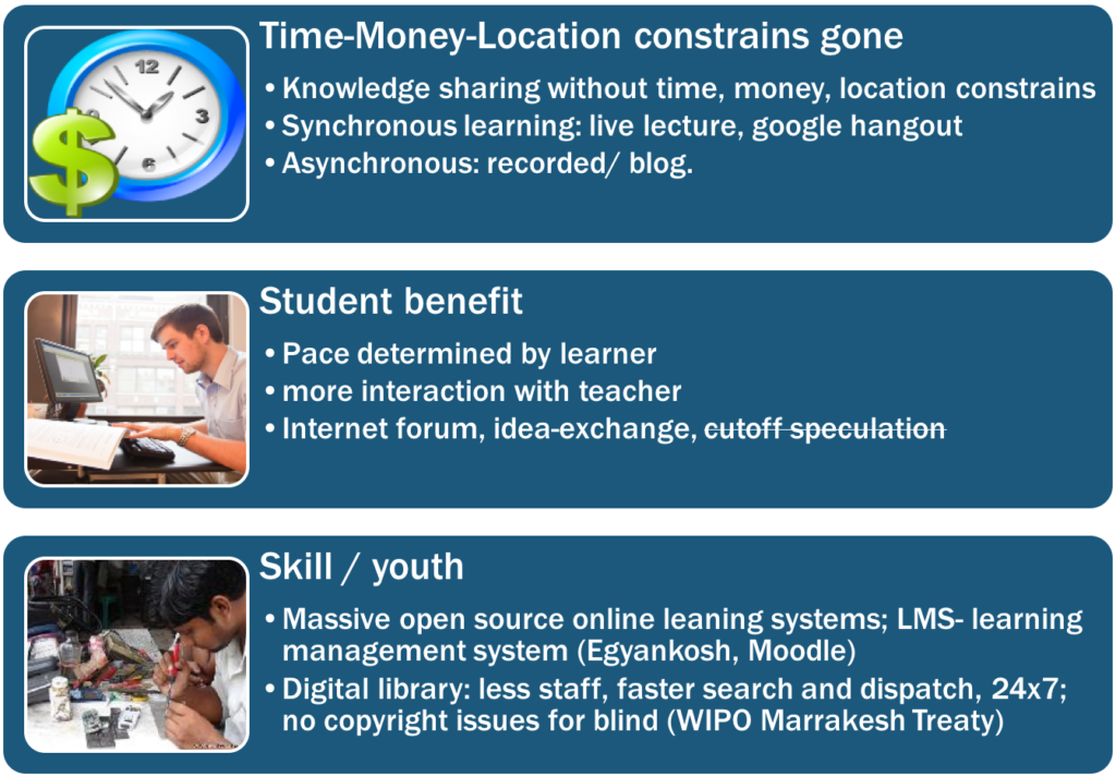 Time-Money-Location constrains gone  • Knowledge sharing without time, money, location constrains  • Synchronous learning: live lecture, google hangout  • Asynchronous: recorded/ blog.  Student benefit  • Pace determined by learner  • more interaction with teacher  • Internet forum, idea-exchange, eutoff-speculation  Skill / youth  • Massive open source online leaning systems; LMS- learning  management system (Egyankosh, Moodle)  • Digital library: less staff, faster search and dispatch, 24x7;  no copyright issues for blind (WIPO Marrakesh Treaty)