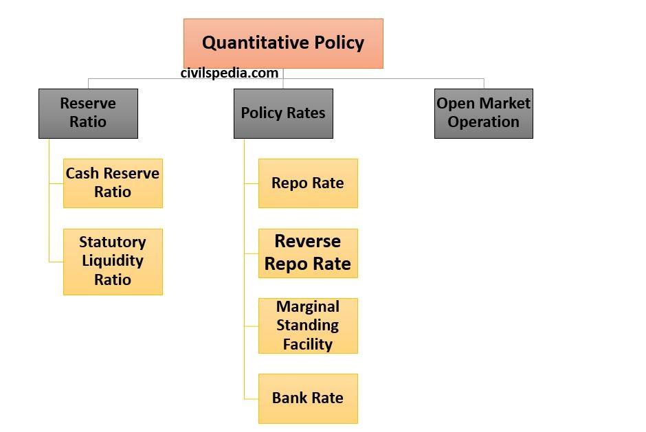 Quantitative Tools of Monetary Policy