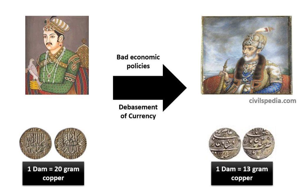 Debasement of Coins