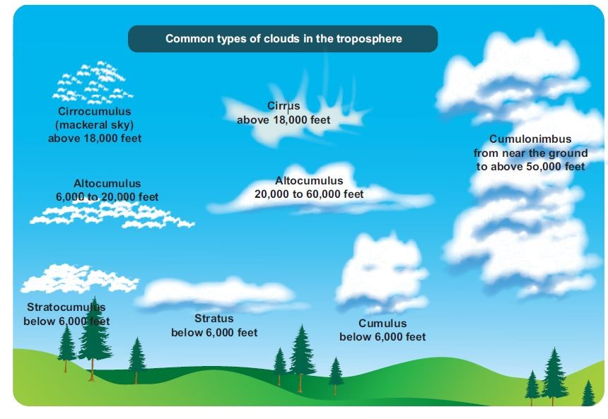 Classification of Clouds
