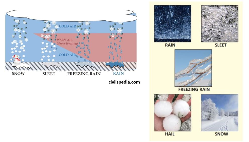 Forms of precipitation