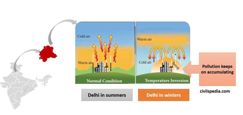 impact of temperature inversion