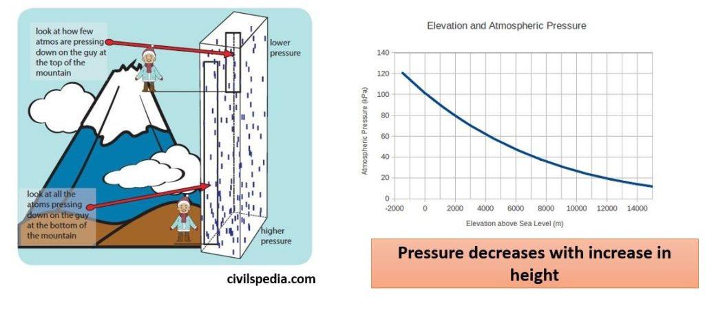 Impact of height on pressure