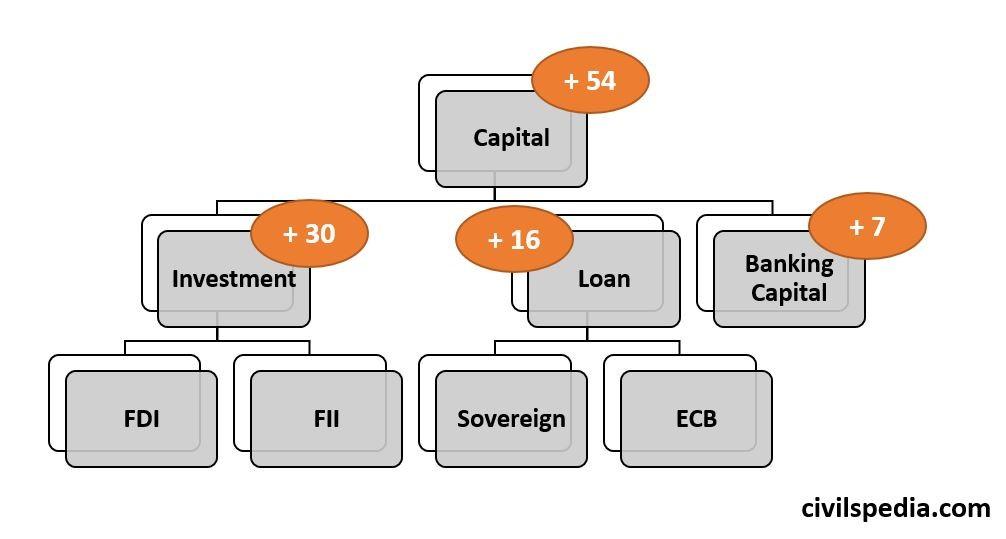 Capital Surplus