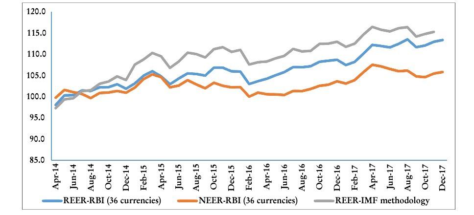 Trends of REER