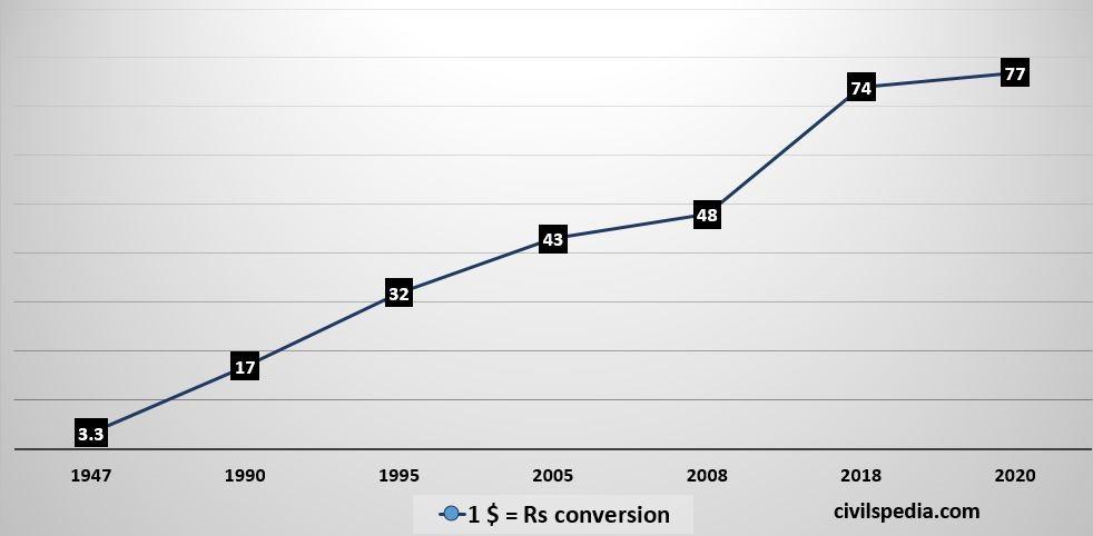 1947  1990  48  2008  1995  0-1 $  2005  = Rs conversion  2018  civilspedia.com  2020