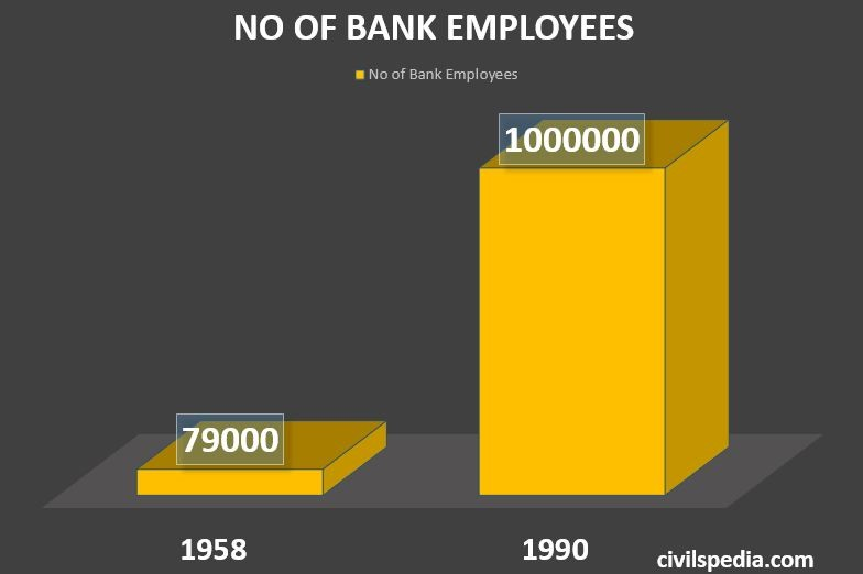 NO OF BANK EMPLOYEES