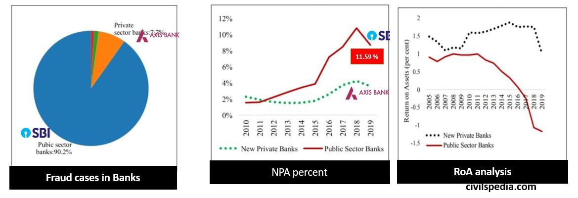 performance of Public Sector Banks