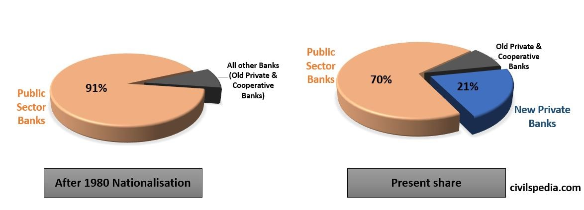 Share of different banks in India