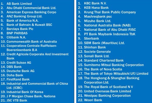 Foreign Commercial Banks in India