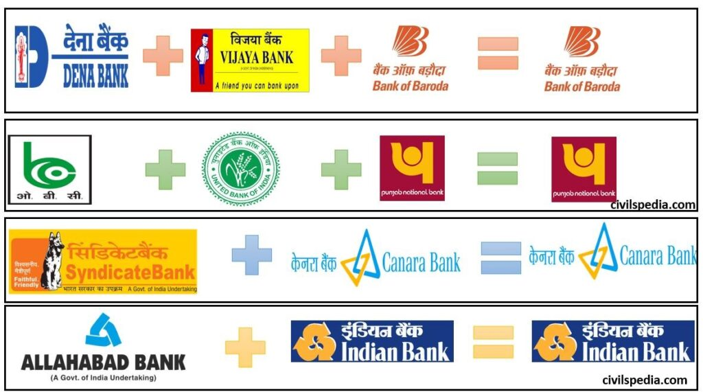 Merger and Consolidation of Public Sector Banks