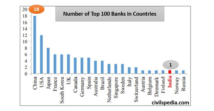 Number of top 100 banks in countries