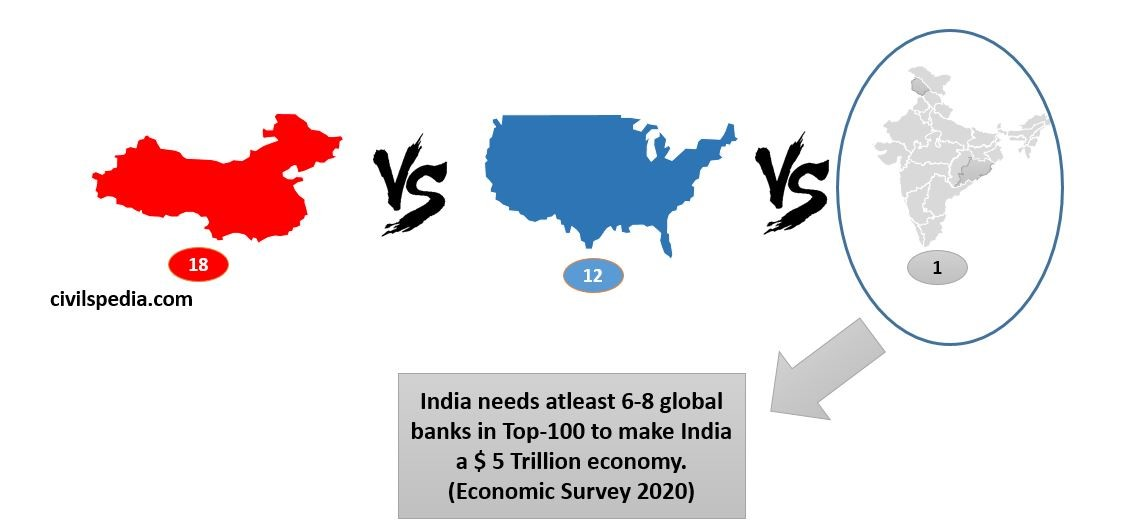India needs atleast 6-8 global  banks in Top-100 to make India  a $ 5 Trillion economy.  (Economic Survey 2020)