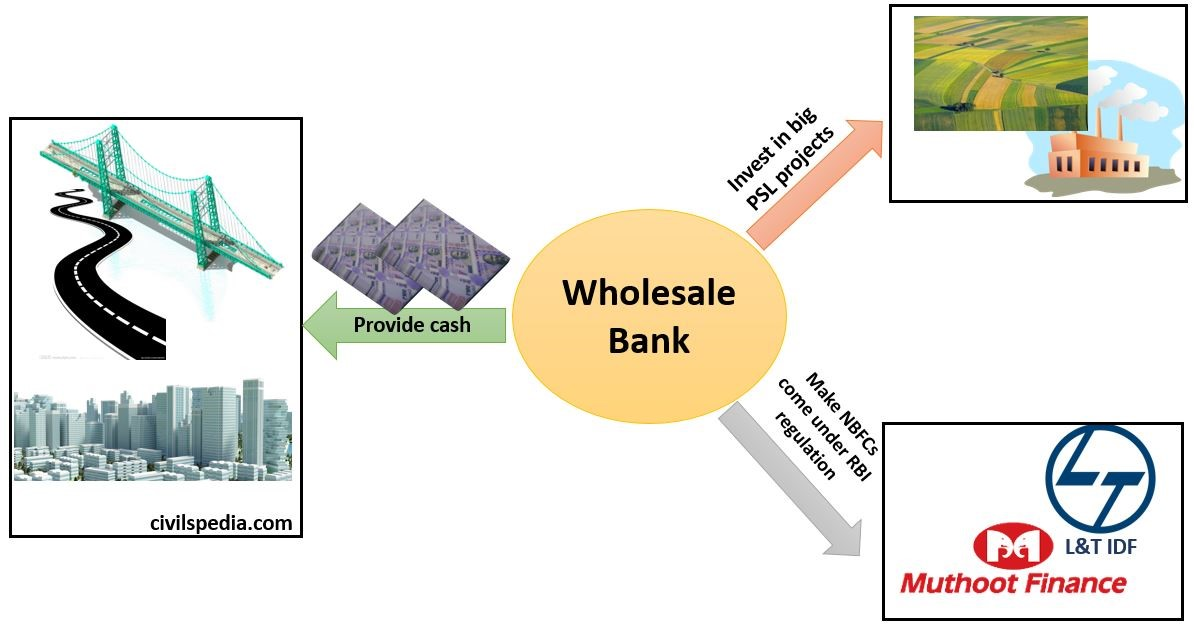 Wholesale Bank