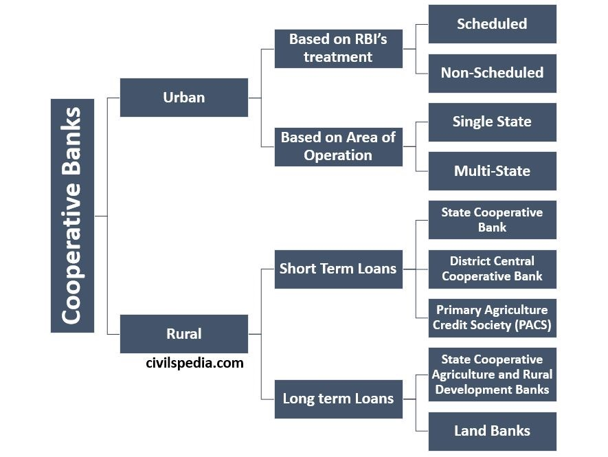 Cooperative Banks