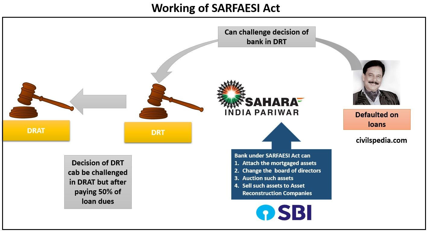 Working of SARFAESI Act