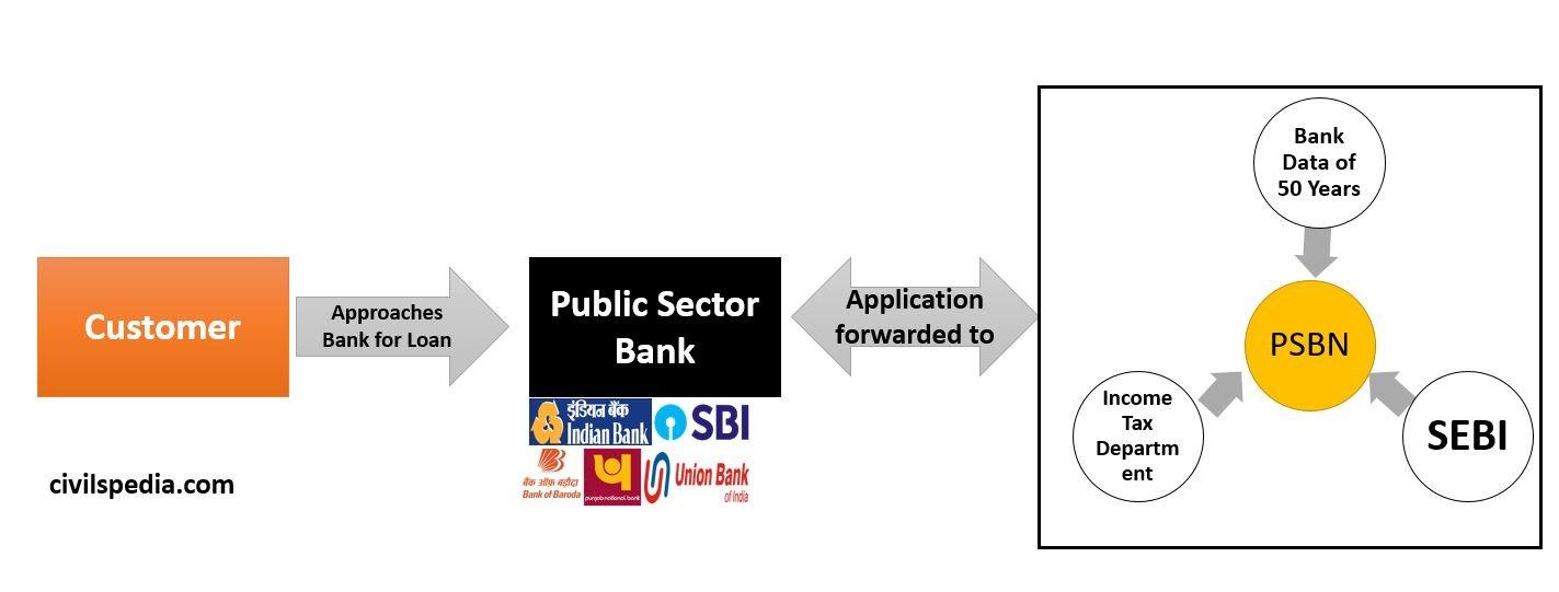Public Sector Bank Network