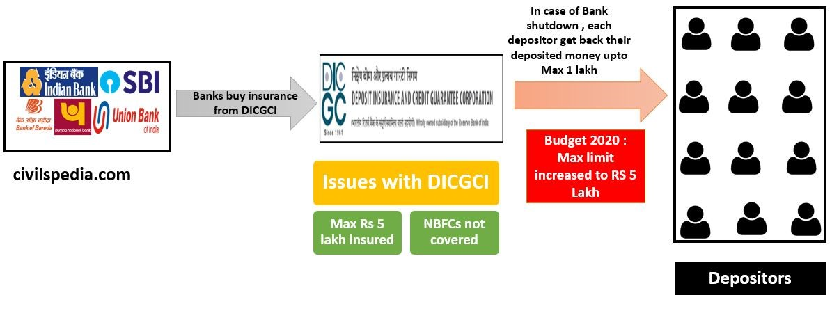 Deposit Insurance & Credit Guarantee Corporation of India (DICGCI)