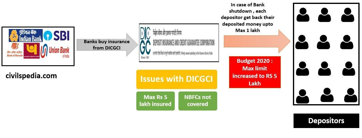 Deposit Insurance & Credit Guarantee Corporation of India (DICGCI)