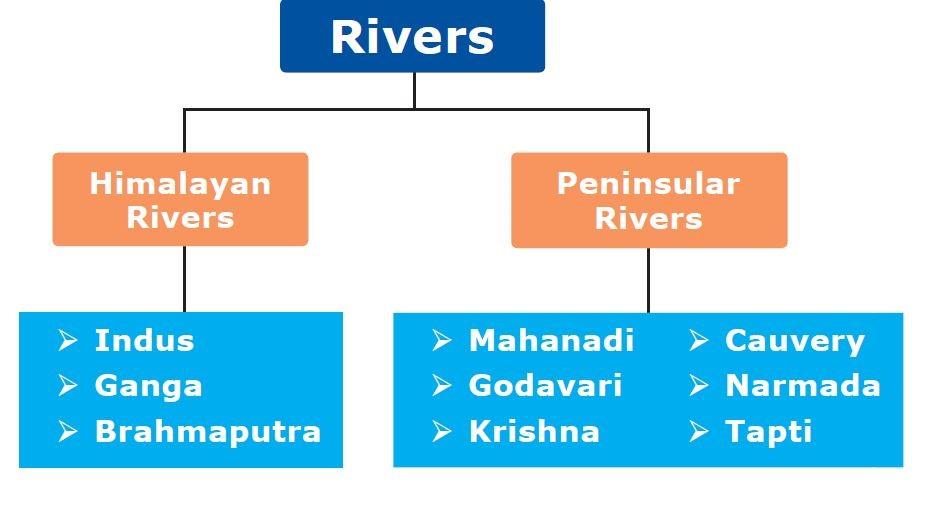 Rivers  Himalayan  Rivers  Indus  Ganga  Brahmaputra  Peninsular  Rivers  Mahanadi  Godavari  Krishna  Cauvery  Narmada  Tapti