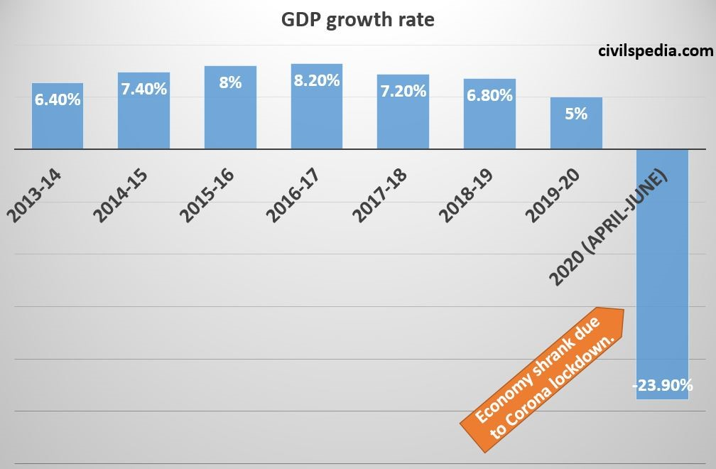 Indian GDP Trends and Analysis