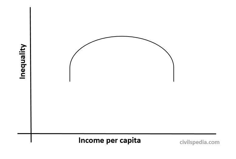 Kuznet Curve