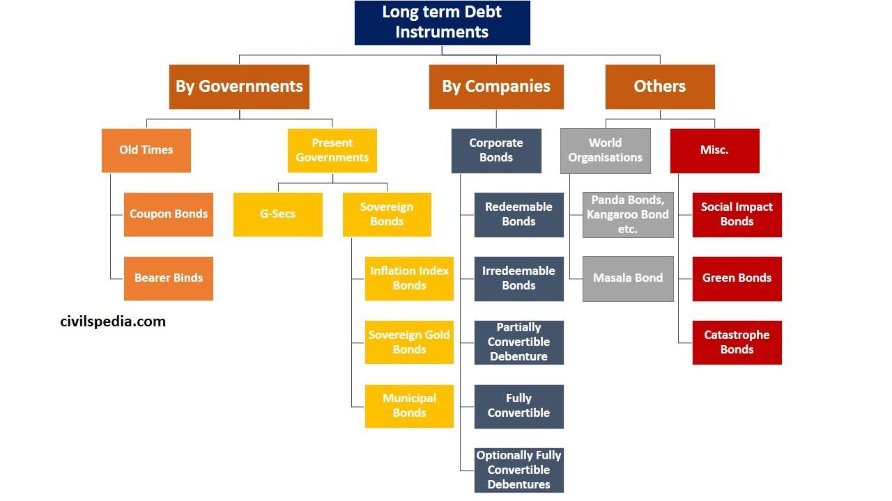 Long Term Debt Instruments