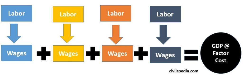 National Incomes