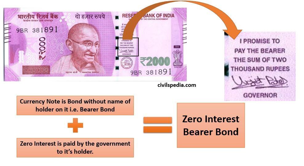 Bearer Bonds