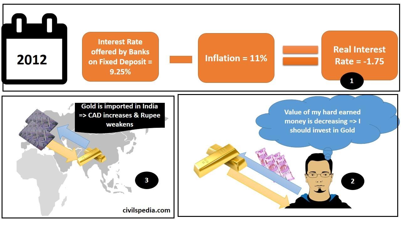 Inflation Index Bonds