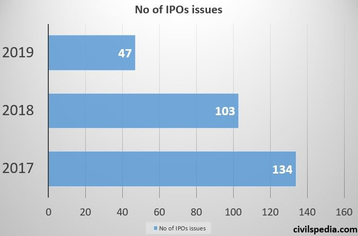 Number of IPOs issued in India