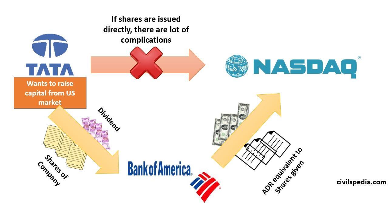 American Depository Receipts(ADR)