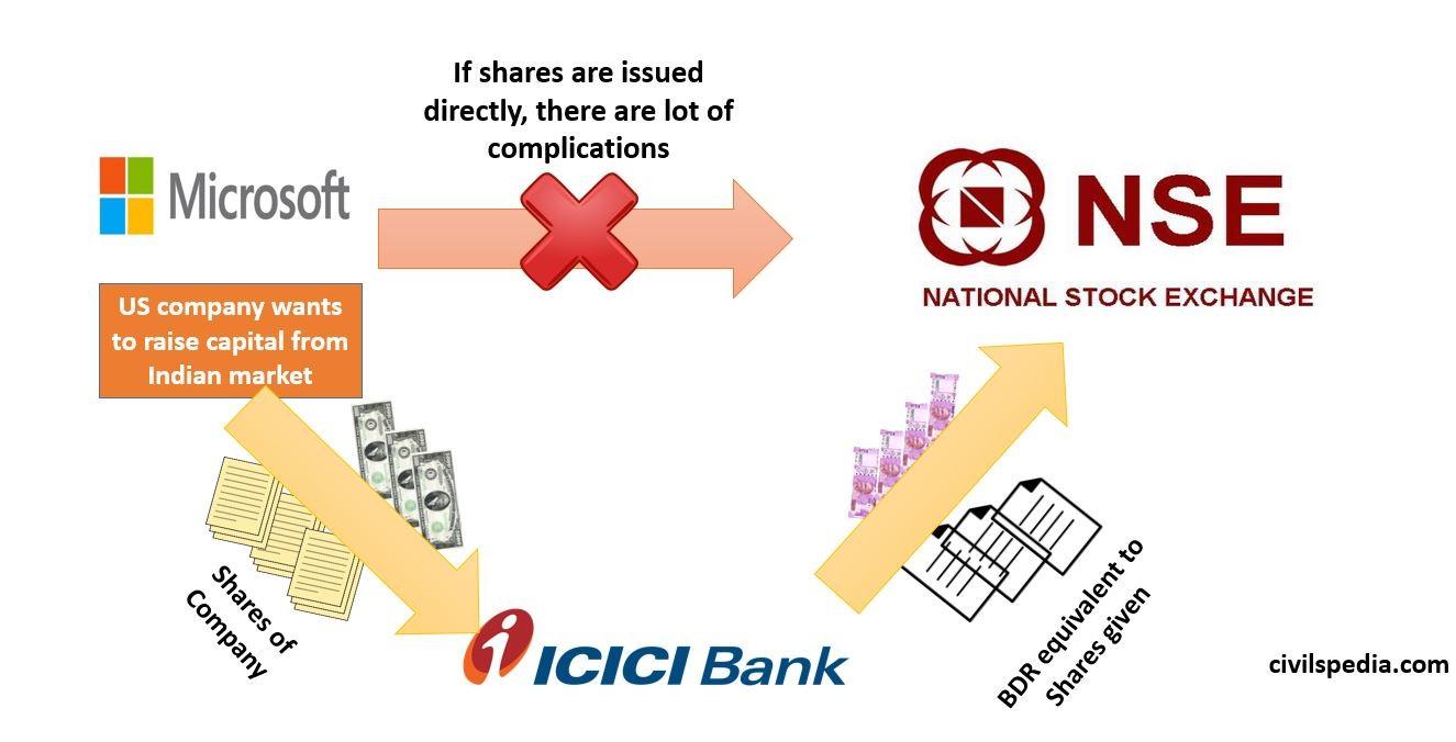 Bharat  Depository Receipts