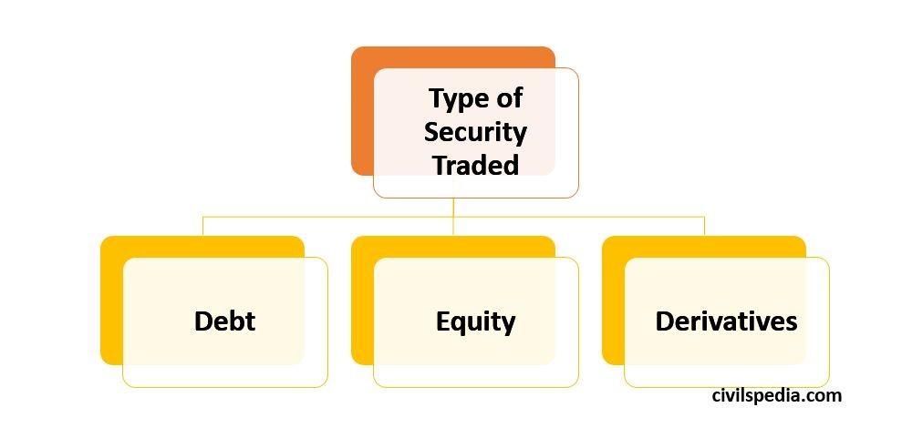 Debt  Type of  Security  Traded  Equity  Derivatives  CIVI spediå.com