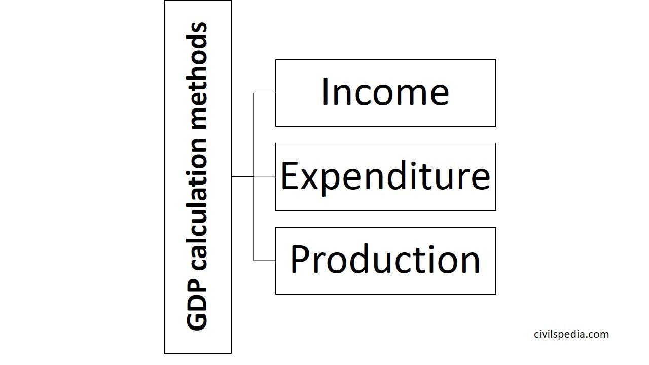 GDP calculation methods