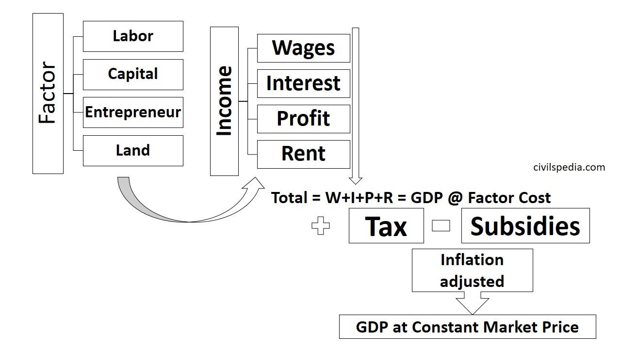 GDP using Income Method
