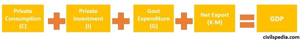 GDP using Expenditure Method
