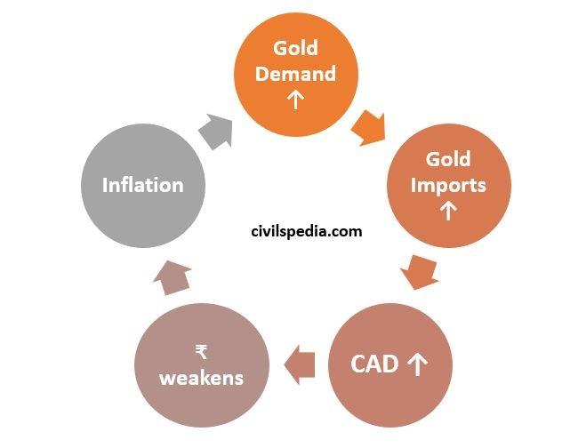 Gold  Demand  Inflation  civilspedia.com  Gold  Imports  weakens  CAD