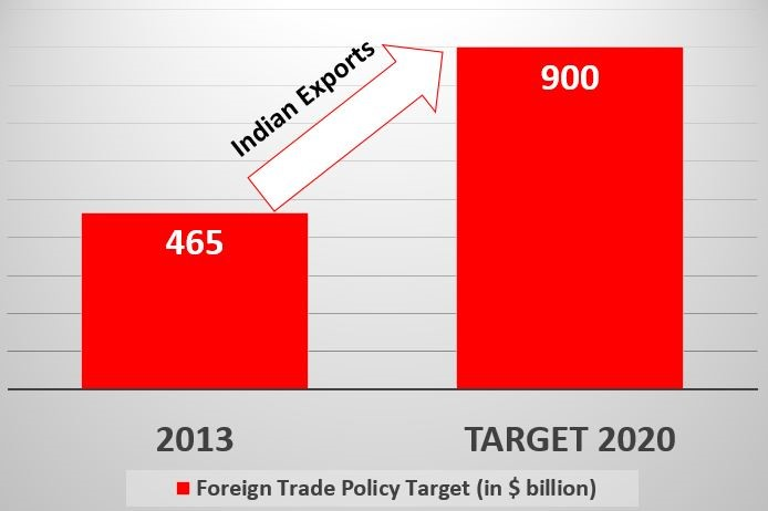 Targets of Foreign Trade Policy, 2015